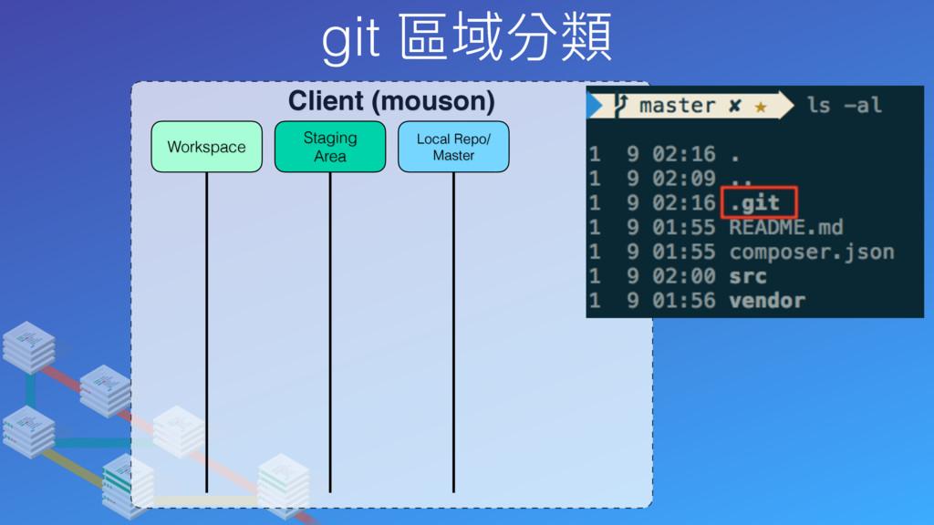 git 區域分類 Client (mouson) Local Repo/ Master Sta...