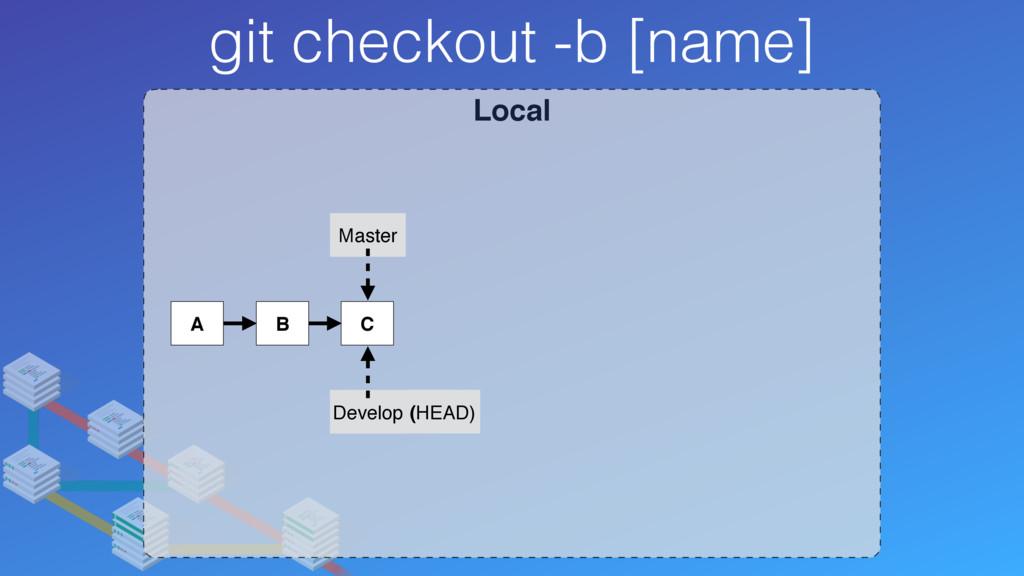 Local git checkout -b [name] A B C Master Devel...