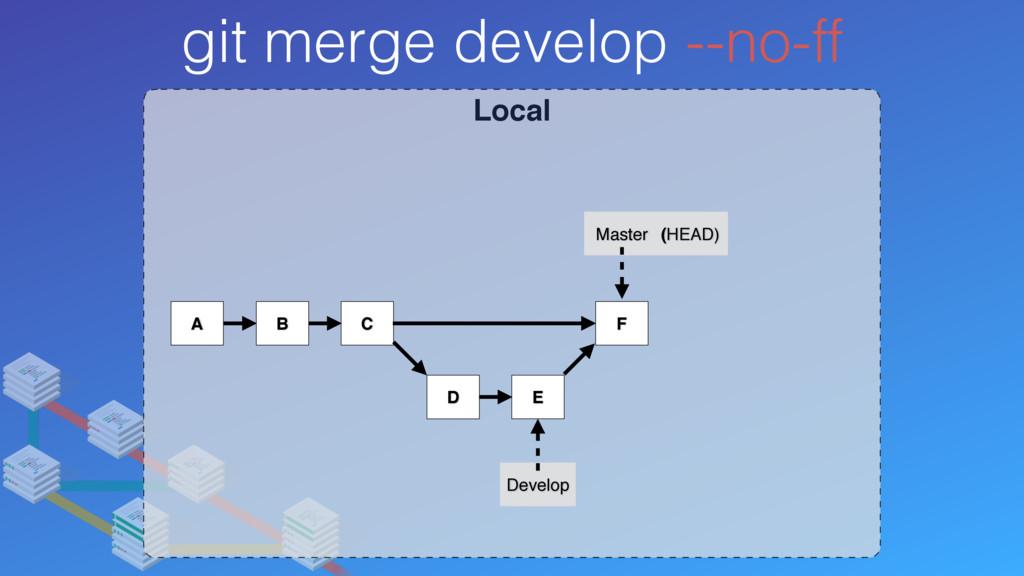 Local git merge develop --no-ff A B C Develop M...