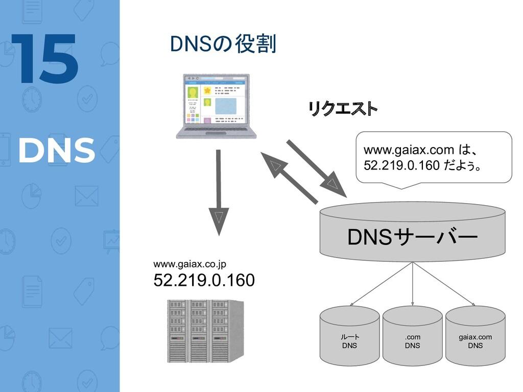 @norinux DNSの役割 15 DNS リクエスト DNSサーバー www.gaiax....