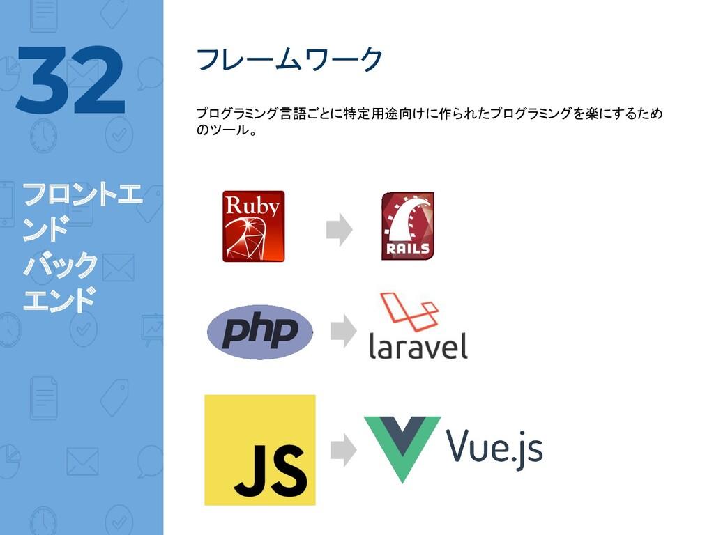 @norinux フレームワーク 32 フロントエ ンド バック エンド プログラミング言語ご...