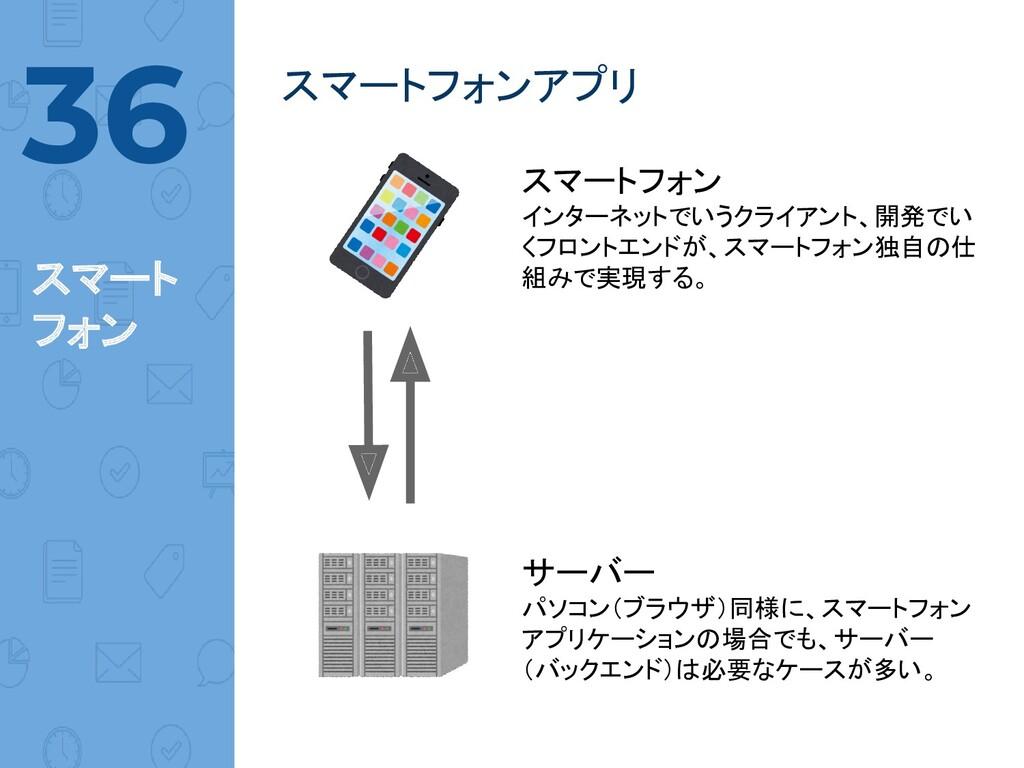@norinux スマートフォンアプリ  36 スマート フォン スマートフォン インターネッ...