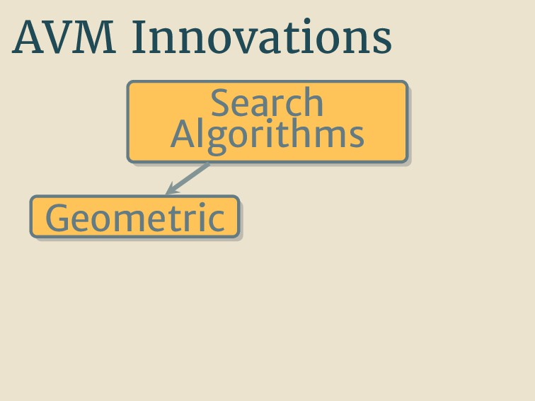 AVM Innovations Search Algorithms Geometric