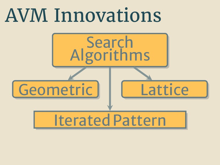 AVM Innovations Search Algorithms Geometric Lat...