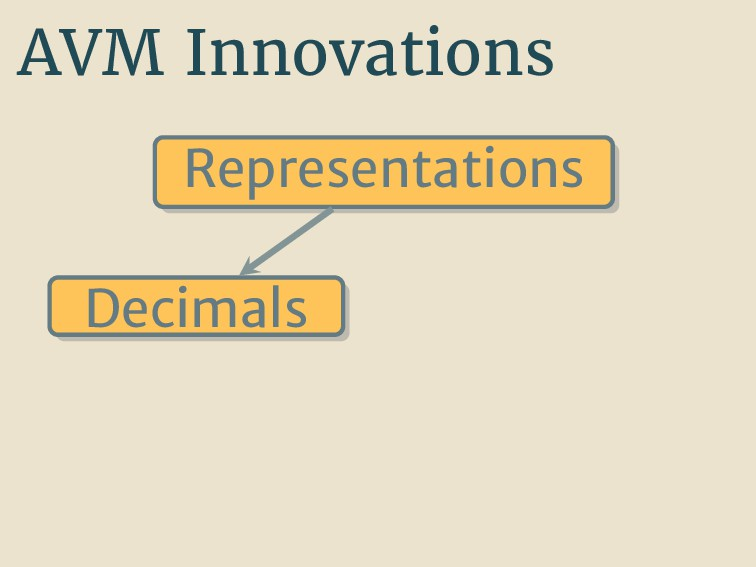 AVM Innovations Representations Decimals