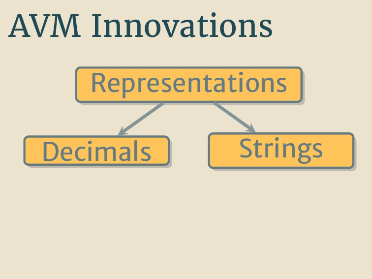 AVM Innovations Representations Decimals Strings