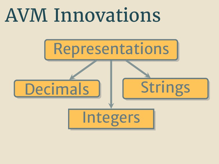 AVM Innovations Representations Decimals String...