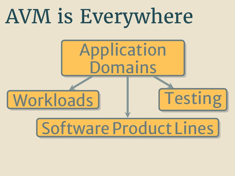 AVM is Everywhere Application Domains Workloads...