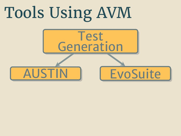Tools Using AVM Test Generation AUSTIN EvoSuite