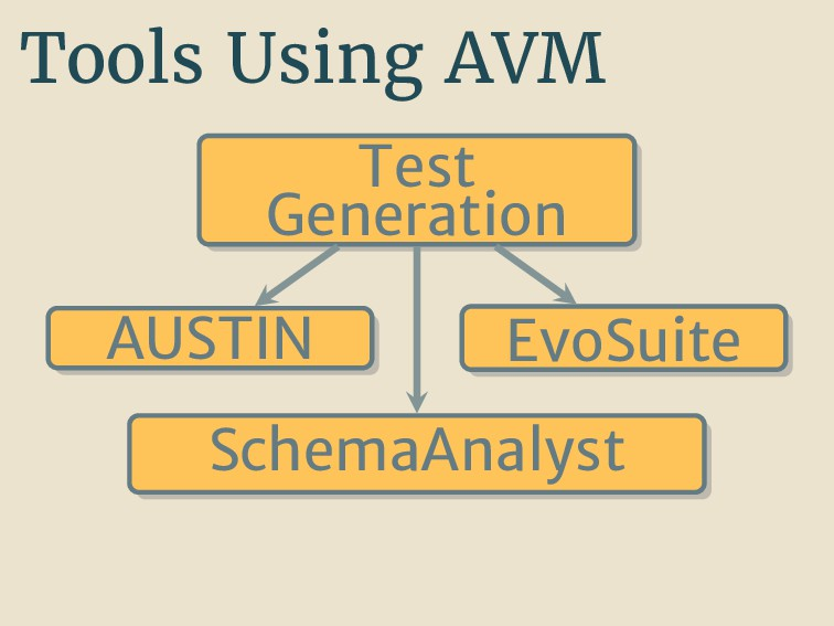 Tools Using AVM Test Generation AUSTIN EvoSuite...