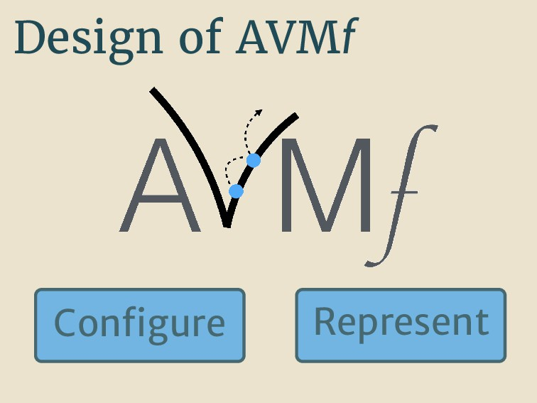 Design of AVMf Con gure Represent