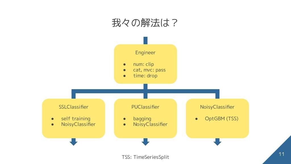 我々の解法は? PUClassifier ● bagging ● NoisyClassifier ...