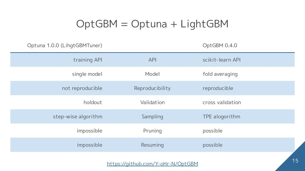OptGBM = Optuna + LightGBM 15 Optuna 1.0.0 (Lih...
