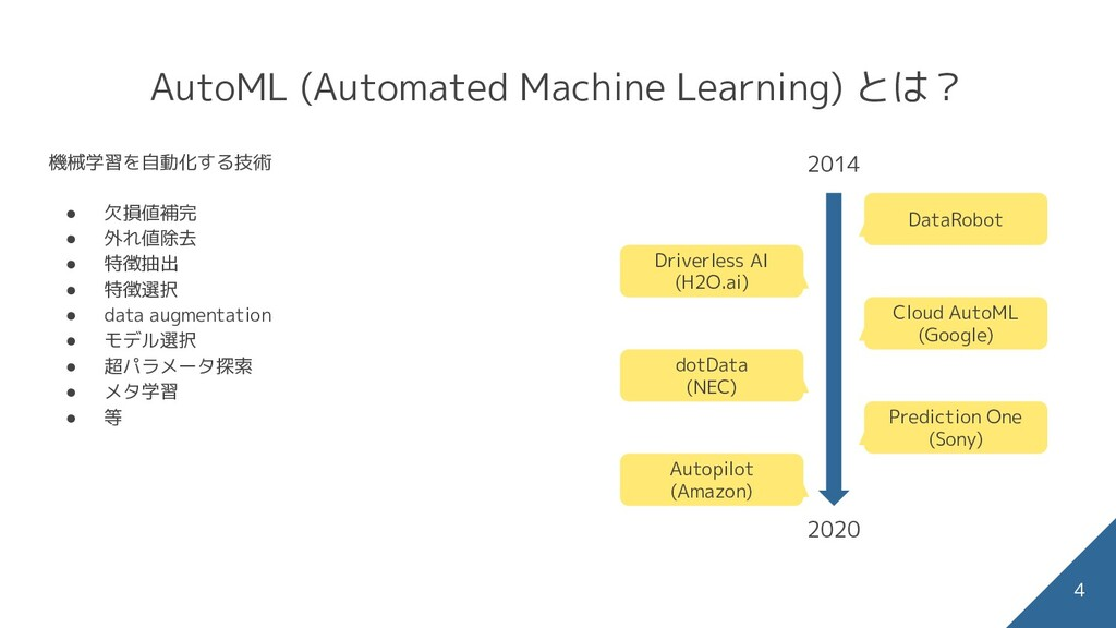 AutoML (Automated Machine Learning) とは? 4 DataR...