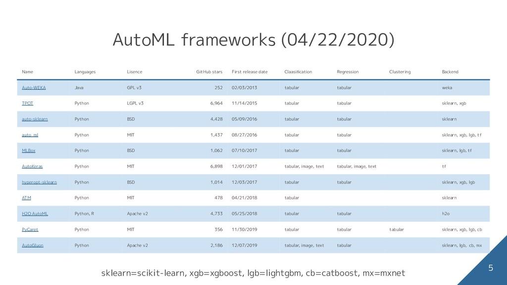 AutoML frameworks (04/22/2020) Name Languages L...