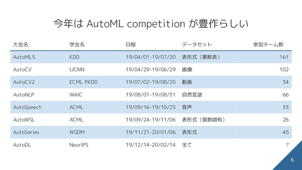 今年は AutoML competition が豊作らしい 大会名 学会名 日程 データセット...