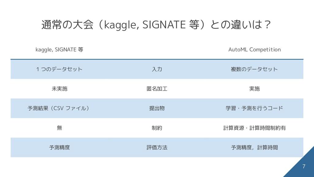 通常の大会(kaggle, SIGNATE 等)との違いは? 7 kaggle, SIGNAT...