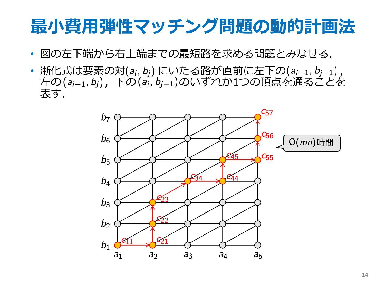 最⼩費⽤弾性マッチング問題の動的計画法 • 図の左下端から右上端までの最短路を求める問題とみな...
