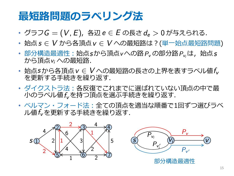 最短路問題のラベリング法 • グラフ ,各辺 の⻑さ が与えられる. • 始点 から各頂点 へ...