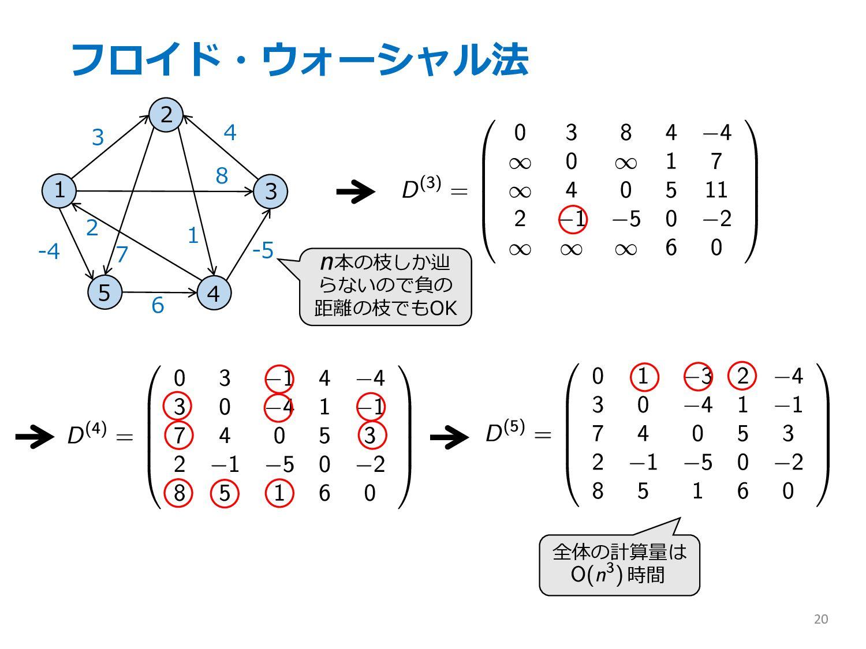 フロイド・ウォーシャル法 20 全体の計算量は 時間 本の枝しか辿 らないので負の 距離の枝で...