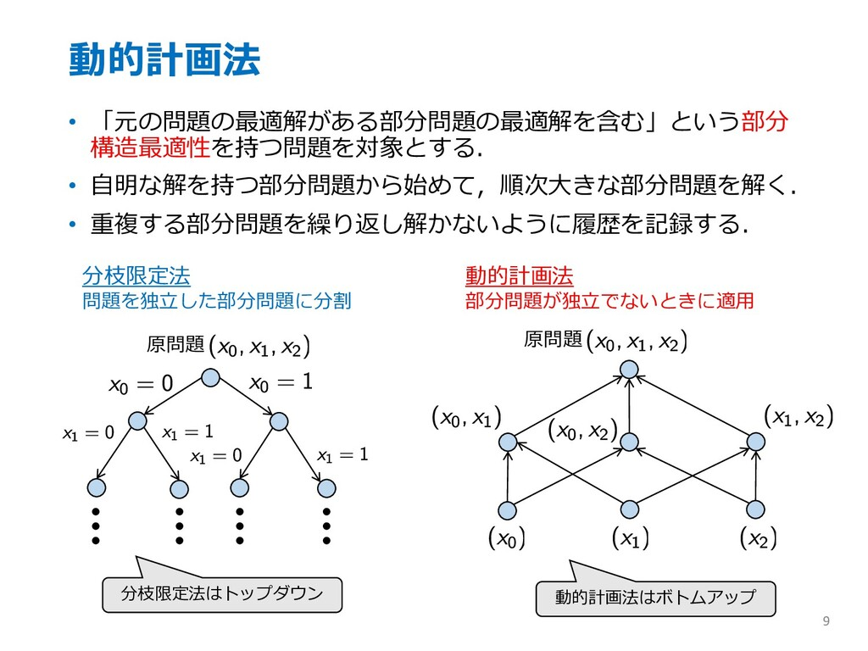 動的計画法 • 「元の問題の最適解がある部分問題の最適解を含む」という部分 構造最適性を持つ問...