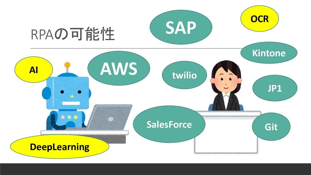 RPAの可能性 SAP AWS SalesForce Kintone JP1 Git twil...