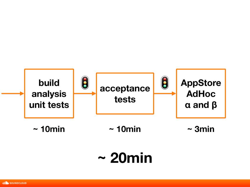build analysis unit tests acceptance tests Ap...