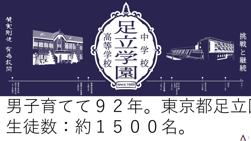 男子育てて92年。東京都足立区 生徒数:約1500名。 3