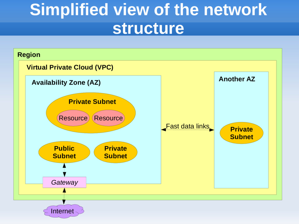 Simplified view of the network structure Region...