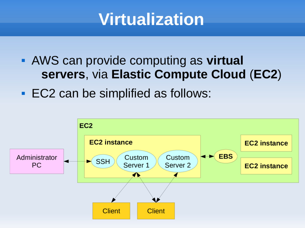 Virtualization  AWS can provide computing as v...