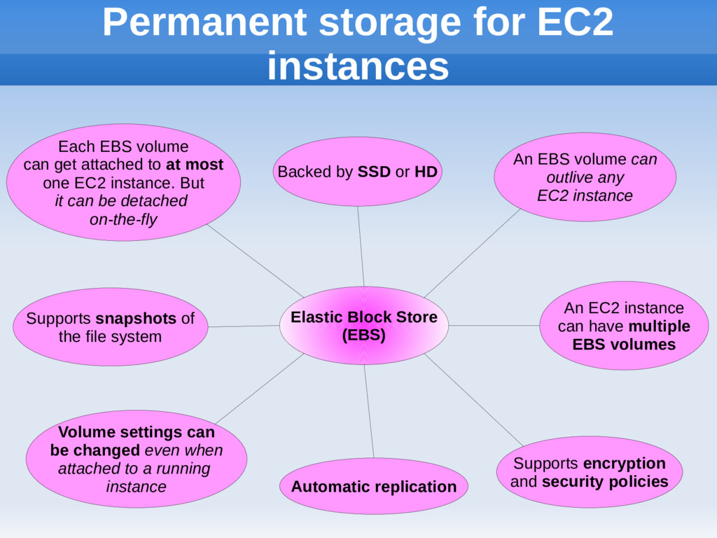 Permanent storage for EC2 instances Elastic Blo...