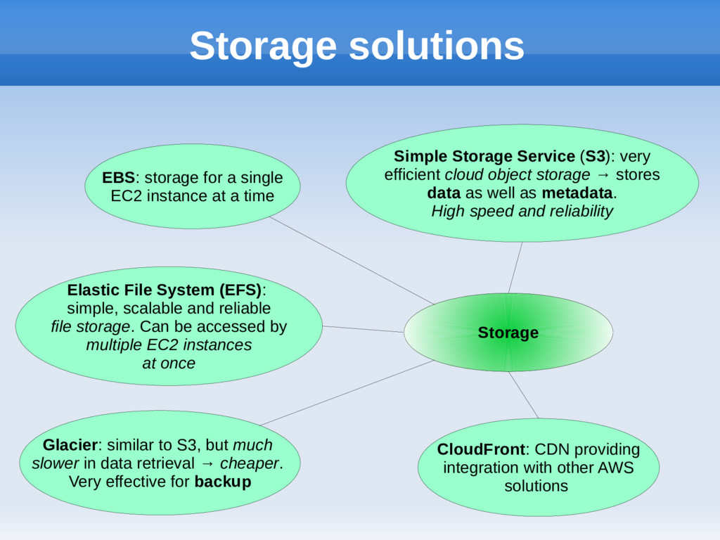 Storage solutions Storage EBS: storage for a si...