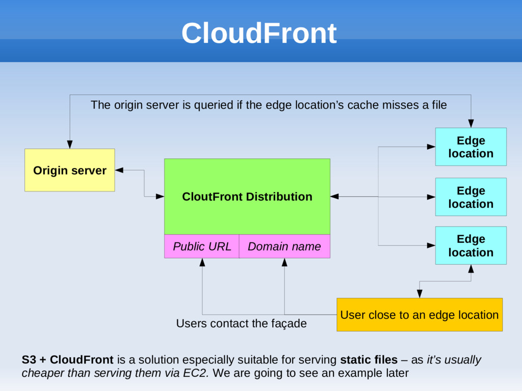 CloutFront Distribution CloudFront S3 + CloudFr...