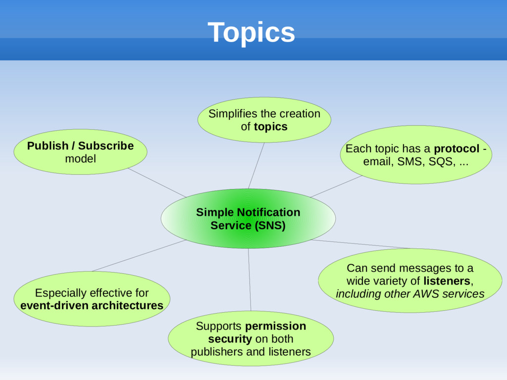 Topics Simple Notification Service (SNS) Simpli...