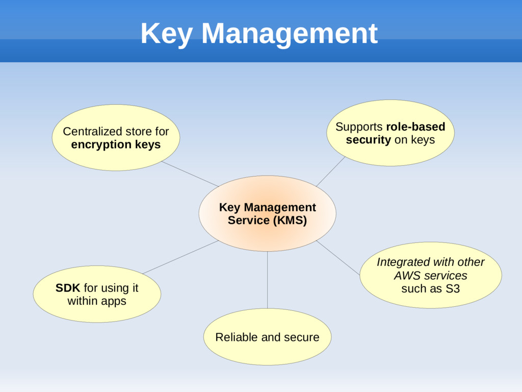 Key Management Key Management Service (KMS) Cen...