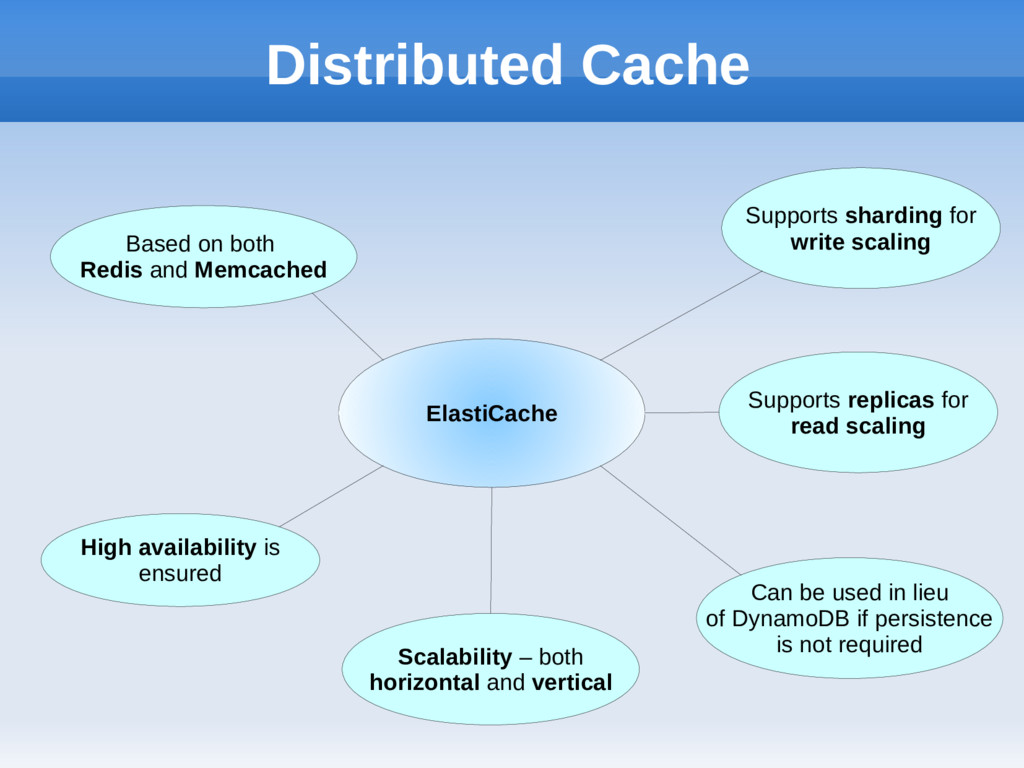 Distributed Cache ElastiCache Supports sharding...