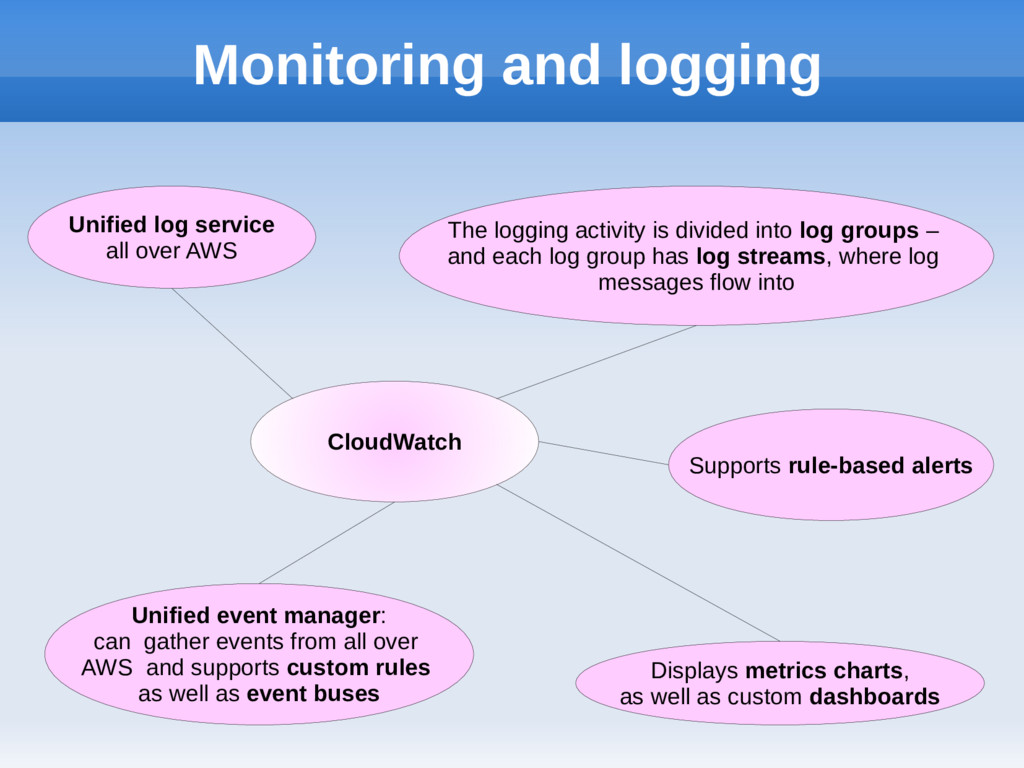 Monitoring and logging CloudWatch Unified log s...