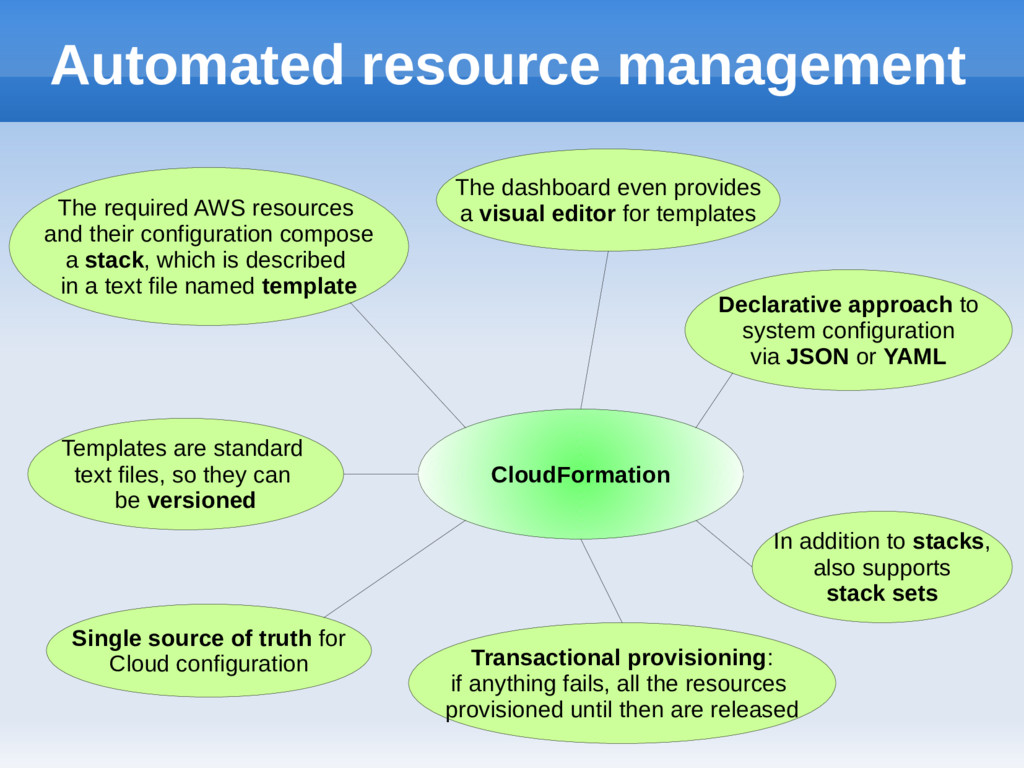 Automated resource management The required AWS ...