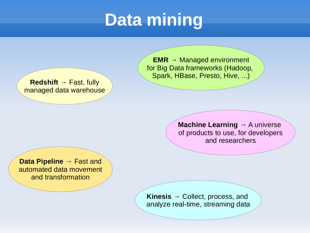 Data mining Redshift → Fast, fully managed data...