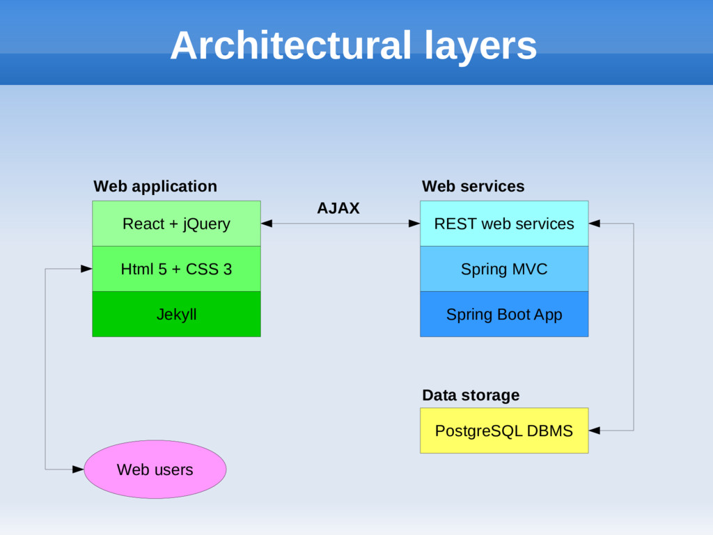 Architectural layers Jekyll Html 5 + CSS 3 Reac...
