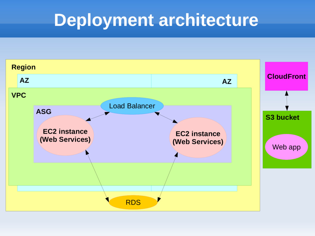 Deployment architecture Region VPC AZ AZ CloudF...