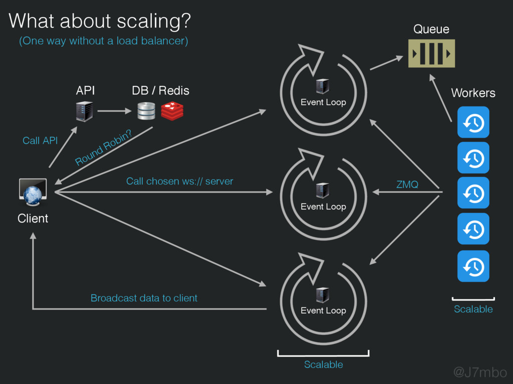 What about scaling? (One way without a load bal...