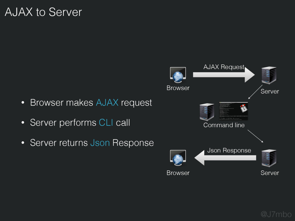 • Browser makes AJAX request • Server performs ...