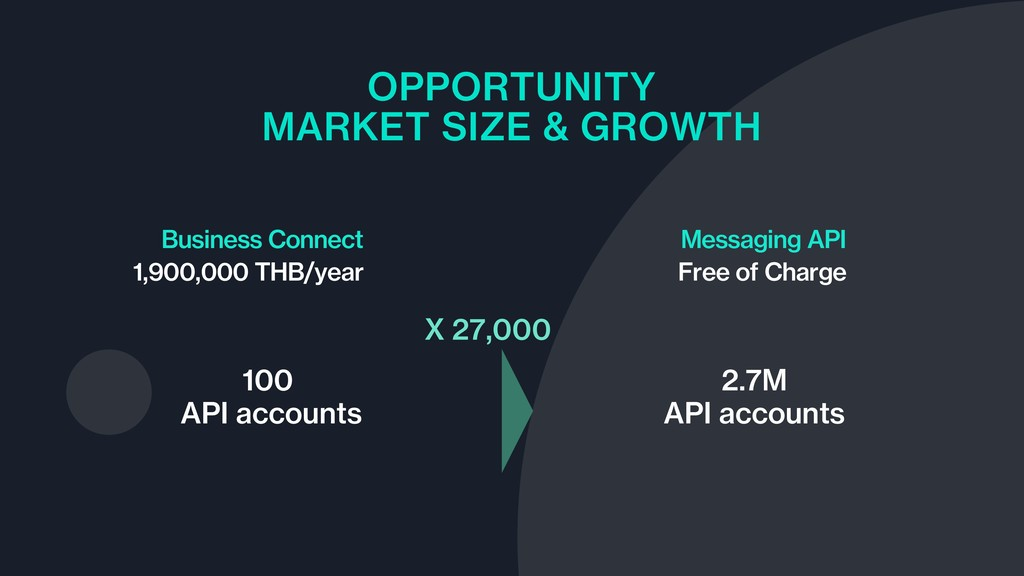 OPPORTUNITY MARKET SIZE & GROWTH Business Conne...