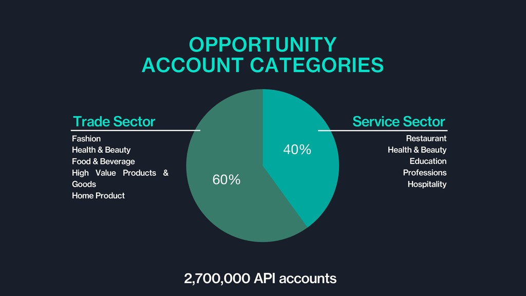 OPPORTUNITY ACCOUNT CATEGORIES 2,700,000 API ac...