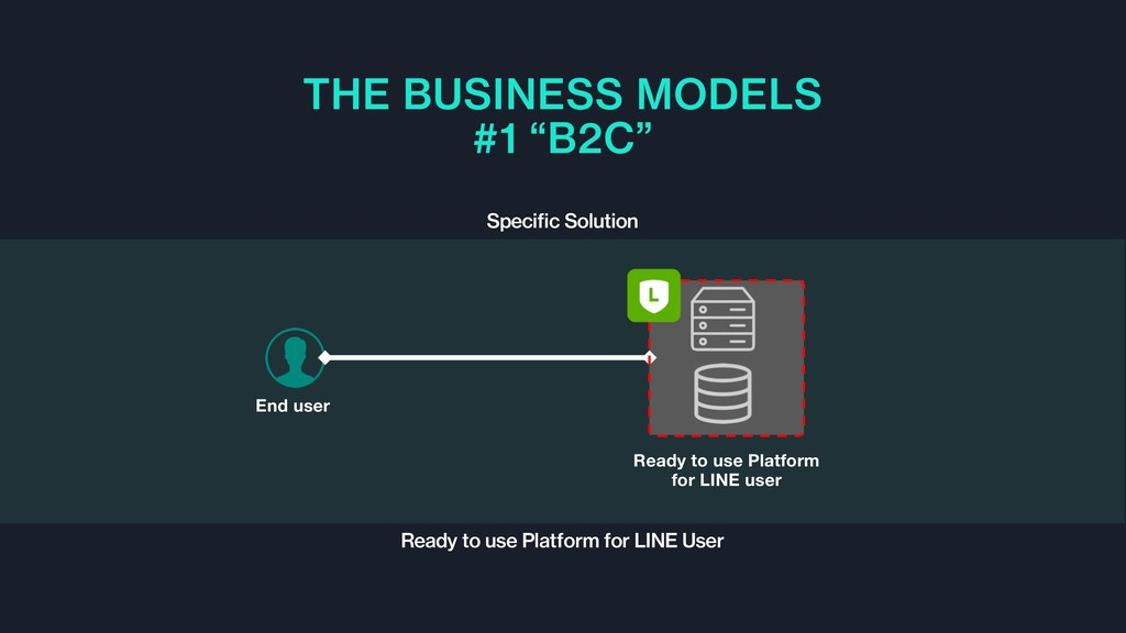 """THE BUSINESS MODELS #1 """"B2C"""" Specific Solution ..."""
