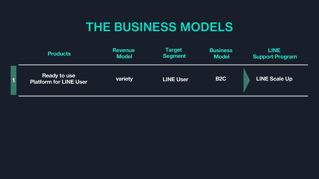 THE BUSINESS MODELS LINE User B2C LINE Scale Up...