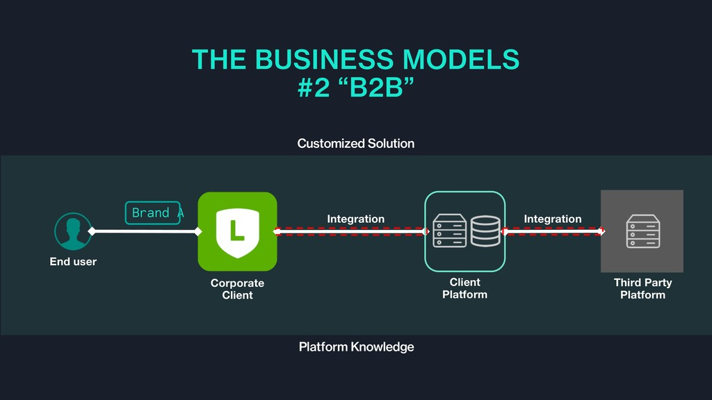 """THE BUSINESS MODELS #2 """"B2B"""" Customized Solutio..."""