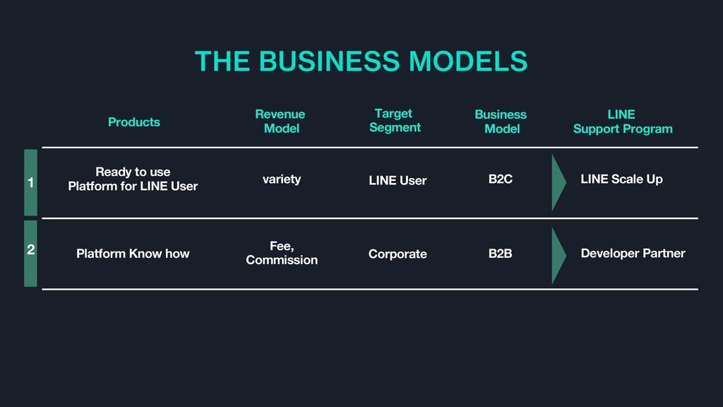 THE BUSINESS MODELS Corporate LINE User B2B B2C...
