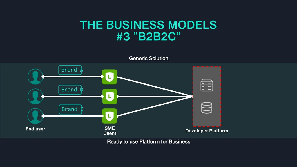 """THE BUSINESS MODELS #3 """"B2B2C"""" Generic Solution..."""